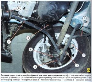 Схема передней подвески ВАЗ 2110