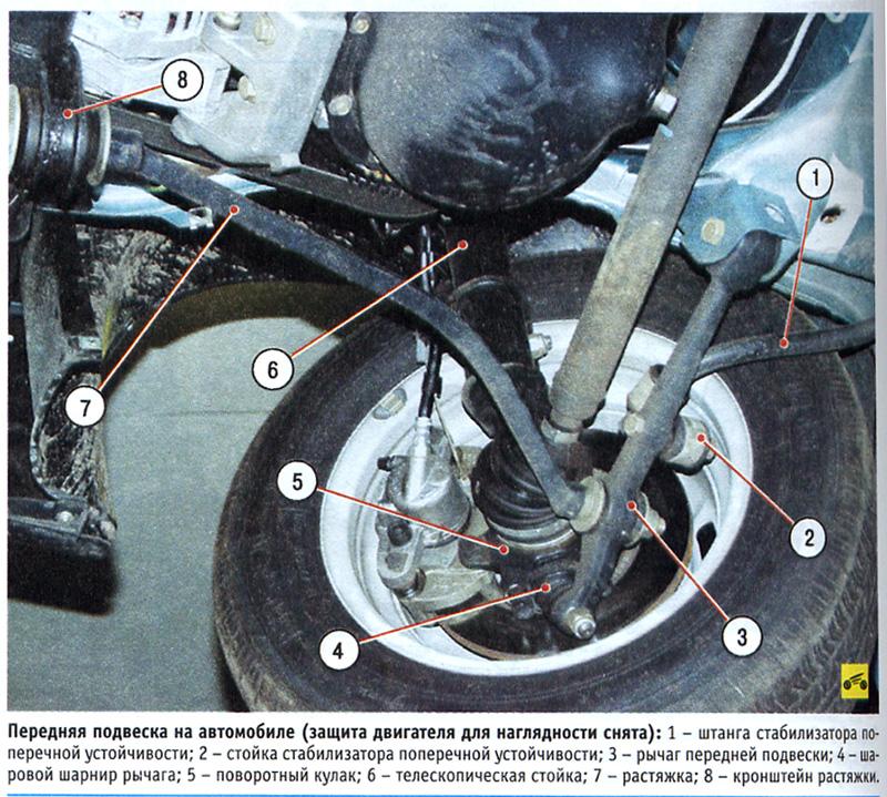 Схема передней подвески ВАЗ