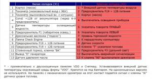 Белая колодка (Х1) и Красная колодка (Х2) панели приборов ВАЗ 2110