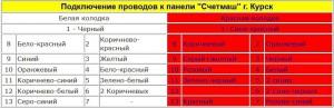 """Подключение проводов к панели """"Счетмаш"""" г. Курск на ВАЗ 2110"""