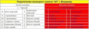 "Подключение проводов к панели ""АП"" г. Владимир на ВАЗ 2110"