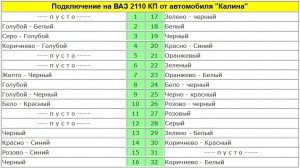 """Подключение проводов к панели от автомобиля """"Калина""""  на ВАЗ 2110"""