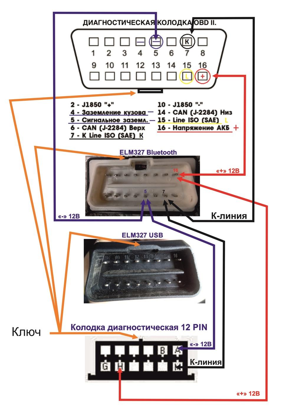 Программы для диагностики ваз 2110 инжектор