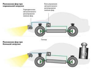 Принцип работы гидрокорректора фар ВАЗ 2110 без загрузки и с загрузкой и с регулировкой фар.
