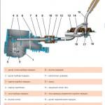 Схема привода переключения передач
