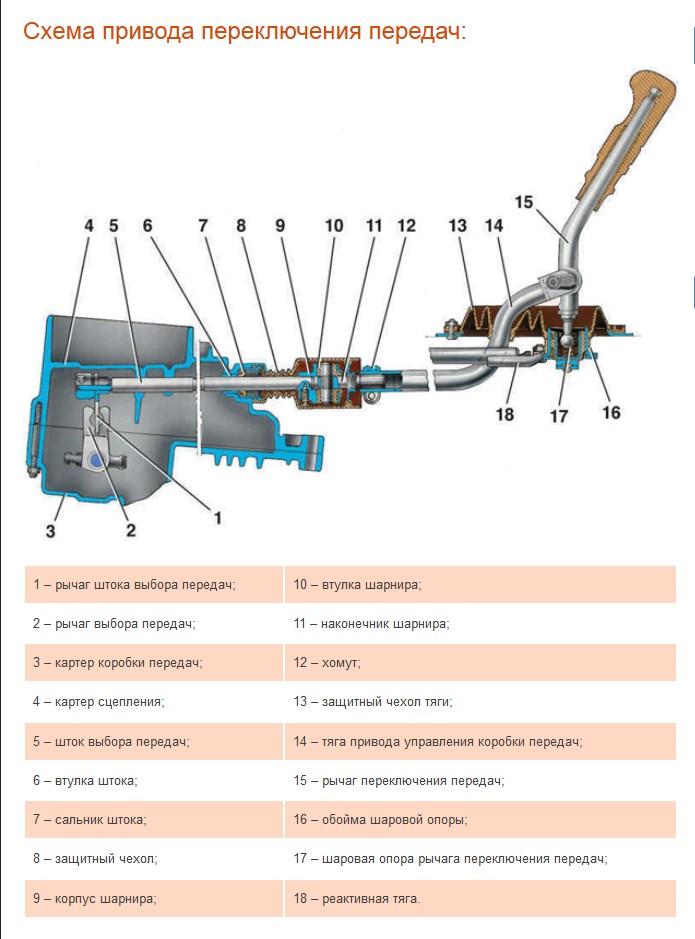 Схема привода переключения