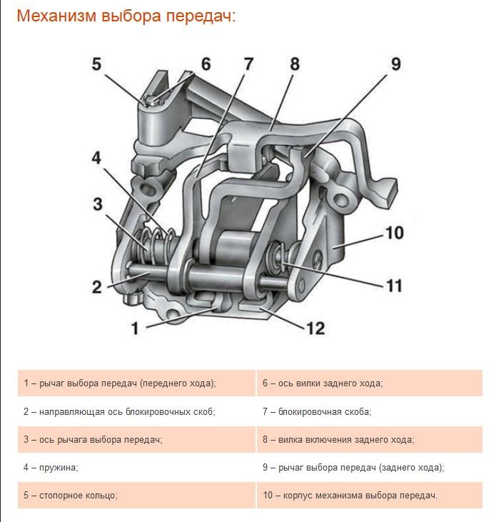 Фото №17 - механизм выбора передач ВАЗ 2110 неисправности