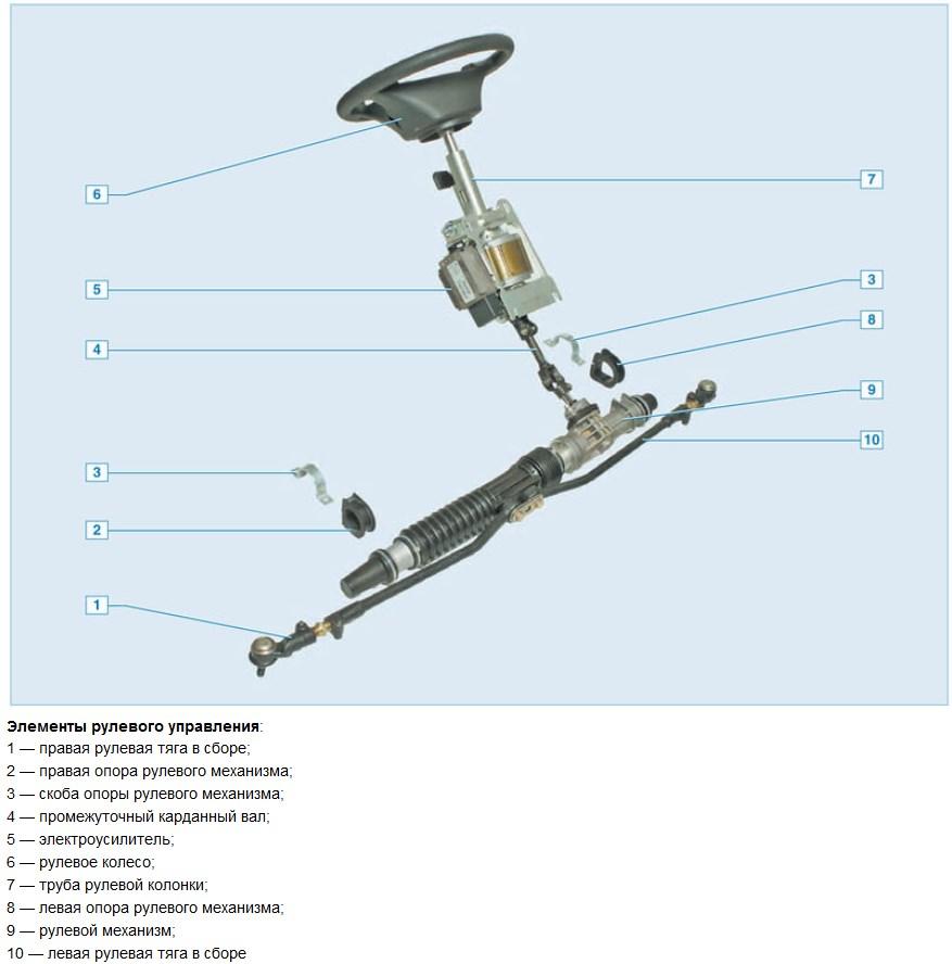 Схема электроусилителя руля