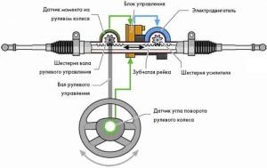 Общая схема электроусилителя руля