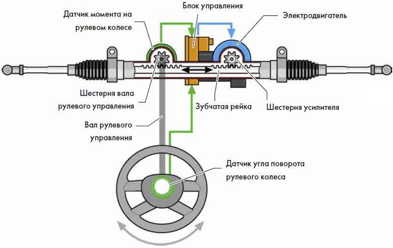Общая схема электроусилителя