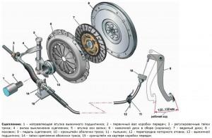 Схема сцепления ВАЗ 2110