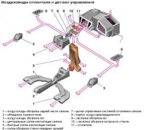 На фото - Детали управления и воздуховоды печки ВАЗ 2110