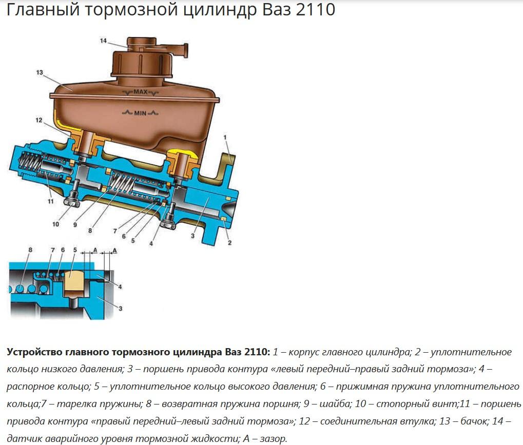 схема прокачка тормозов ваз 2110 видео