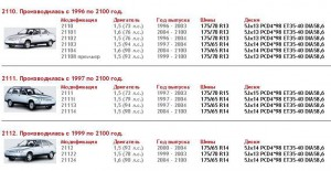 Параметры дисков и разболтовка для ВАЗ 2110, 2111, 2112