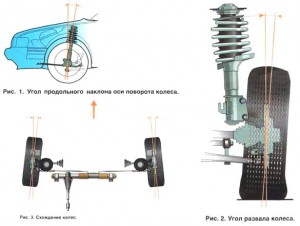 Параметры установки колес