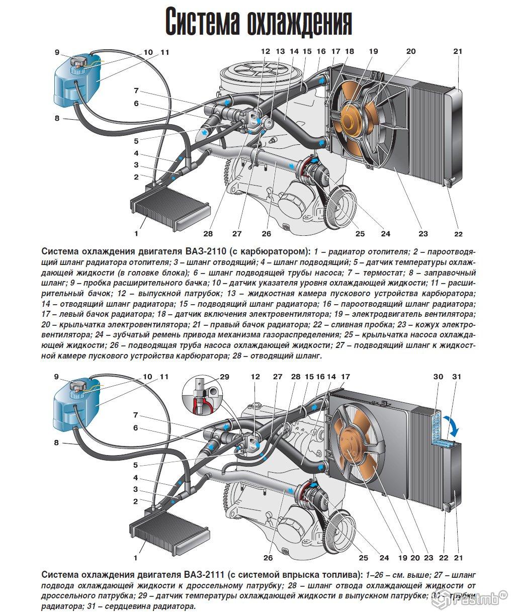 Система отопления автомобиля, схема устройства