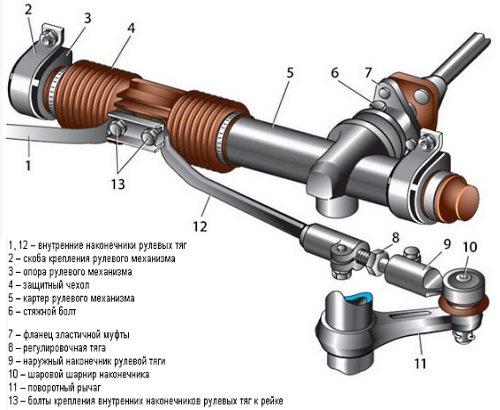 Схема рулевой рейки ВАЗ 2110