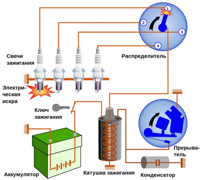 Элементы электронного зажигания