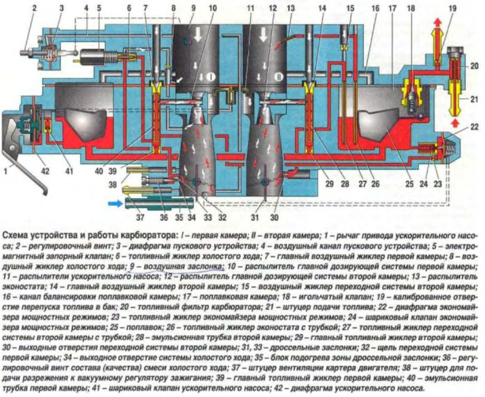 Продольная схема карбюратора ВАЗ 2108/2109