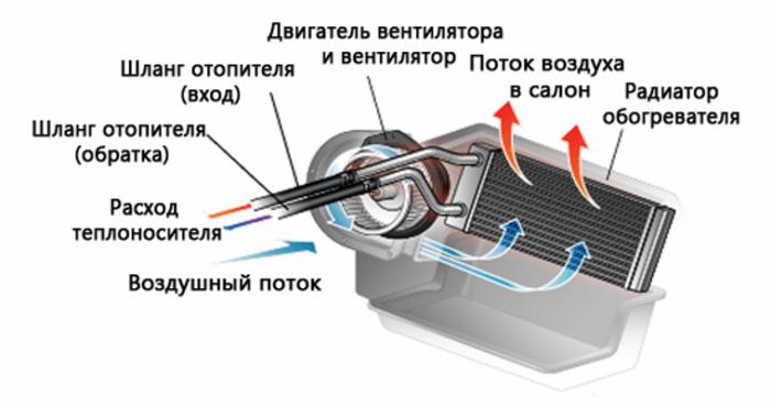 Отопитель ВАЗ 2114