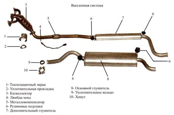 Вид выхлопной системы ВАЗ 2114/2115
